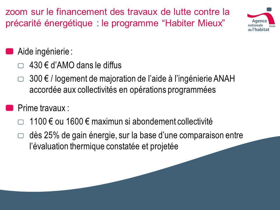 zoom sur le financement des travaux de lutte contre la précarité énergétique : le programme Habiter Mieux