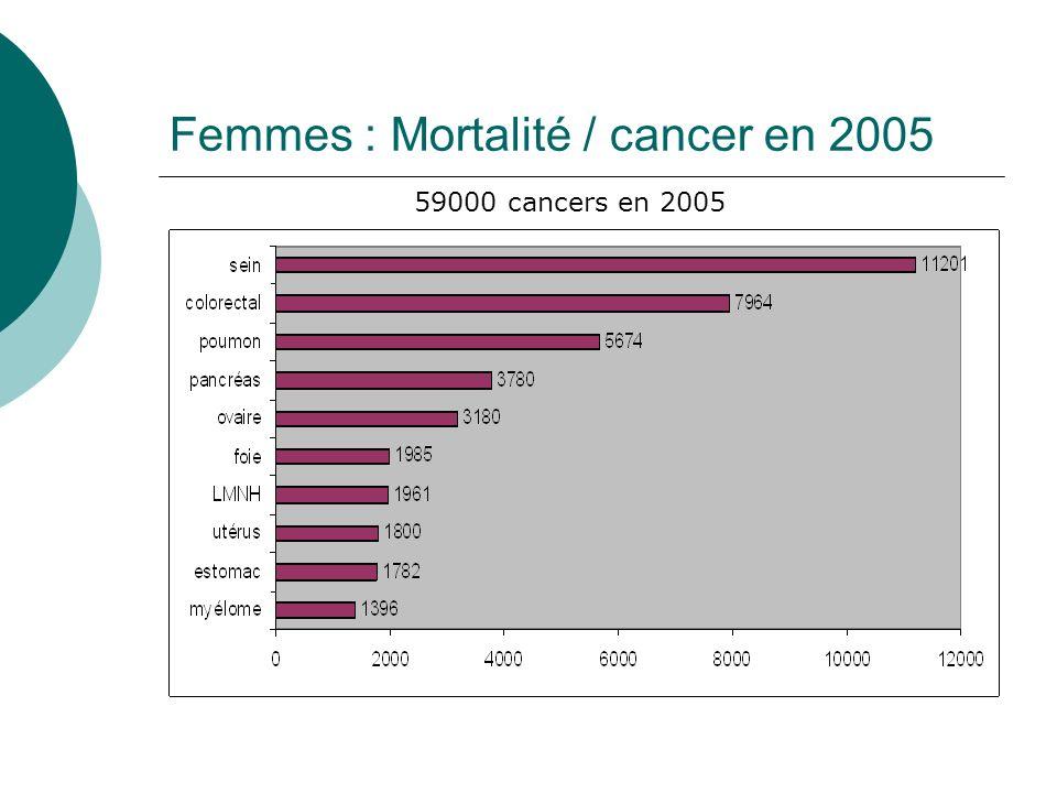 Femmes : Mortalité / cancer en 2005