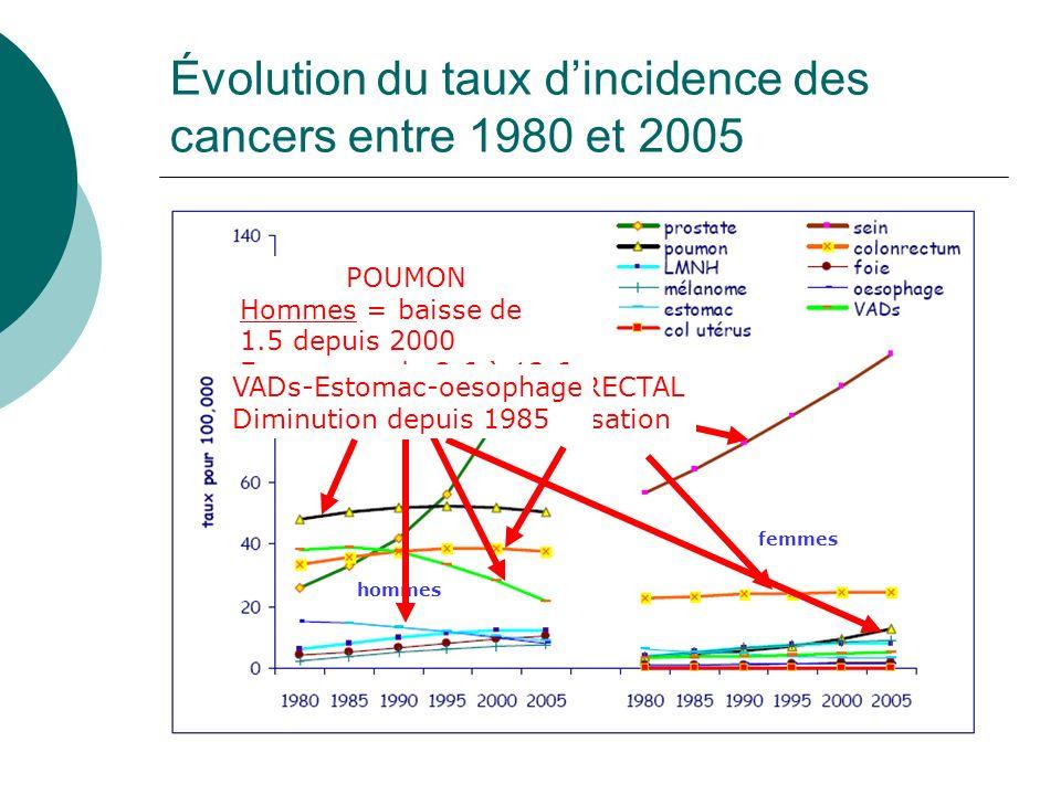 Évolution du taux d'incidence des cancers entre 1980 et 2005