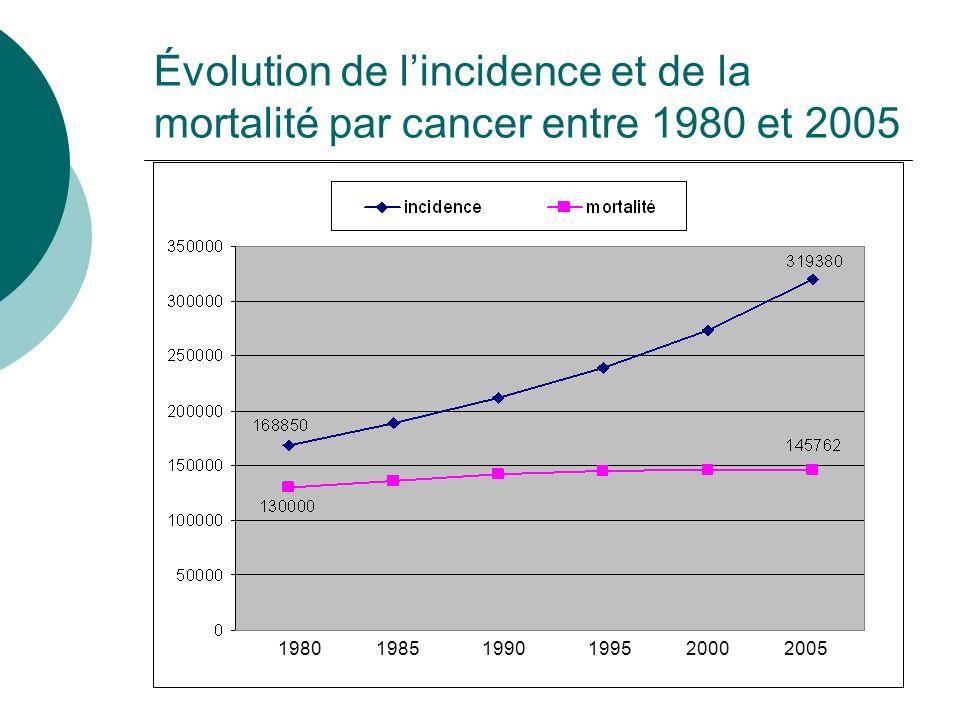 Évolution de l'incidence et de la mortalité par cancer entre 1980 et 2005
