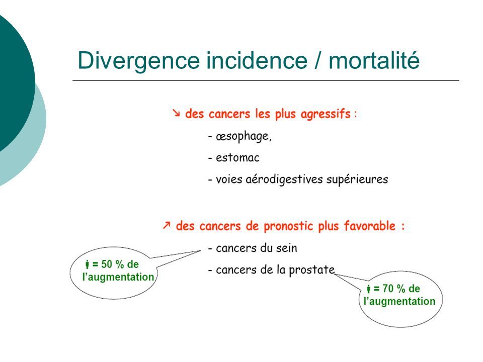Divergence incidence / mortalité