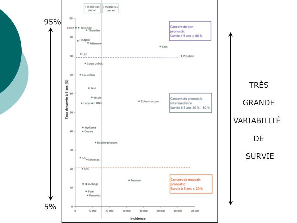 95% TRÈS GRANDE VARIABILITÉ DE SURVIE 5%