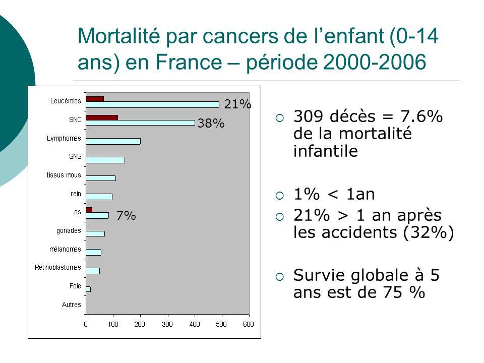 Mortalité par cancers de l'enfant (0-14 ans) en France – période 2000-2006