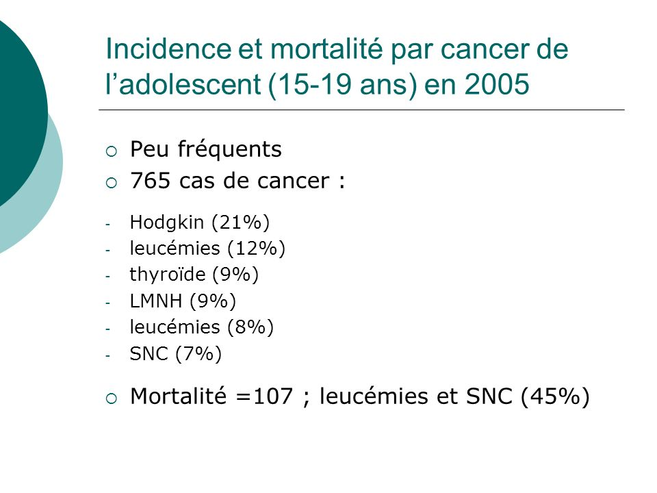 Incidence et mortalité par cancer de l'adolescent (15-19 ans) en 2005