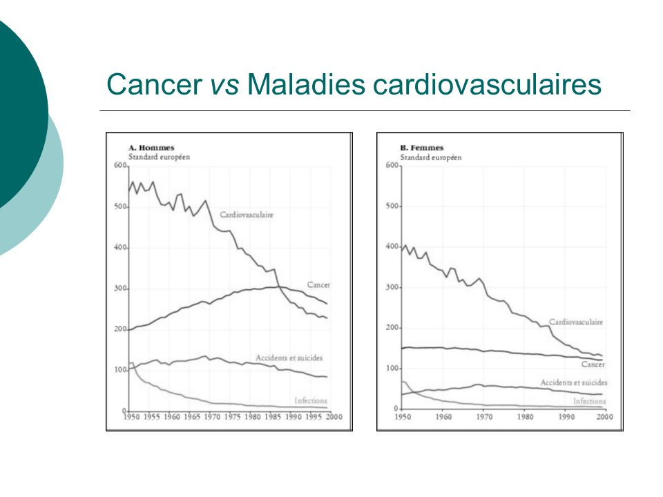 Cancer vs Maladies cardiovasculaires