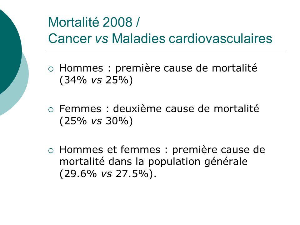Mortalité 2008 / Cancer vs Maladies cardiovasculaires