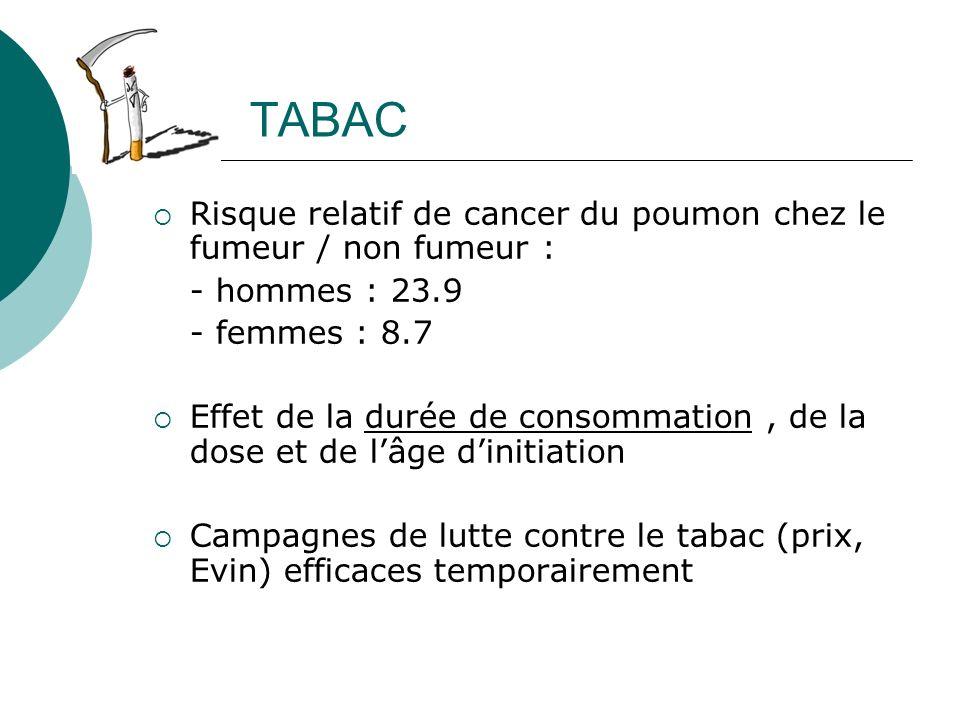 TABAC Risque relatif de cancer du poumon chez le fumeur / non fumeur :