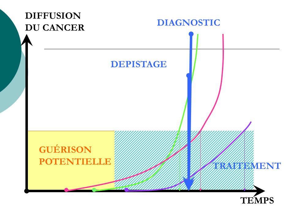 . . . DIFFUSION DU CANCER DIAGNOSTIC DEPISTAGE GUÉRISON POTENTIELLE