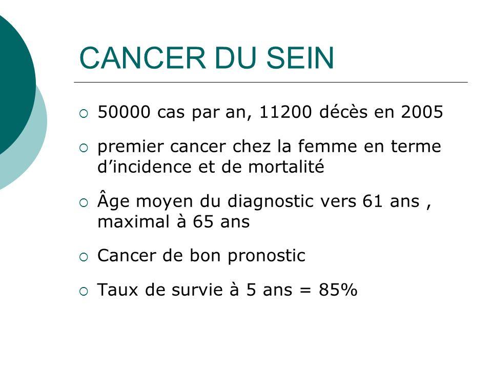 CANCER DU SEIN 50000 cas par an, 11200 décès en 2005
