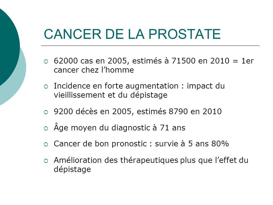 CANCER DE LA PROSTATE 62000 cas en 2005, estimés à 71500 en 2010 = 1er cancer chez l'homme.