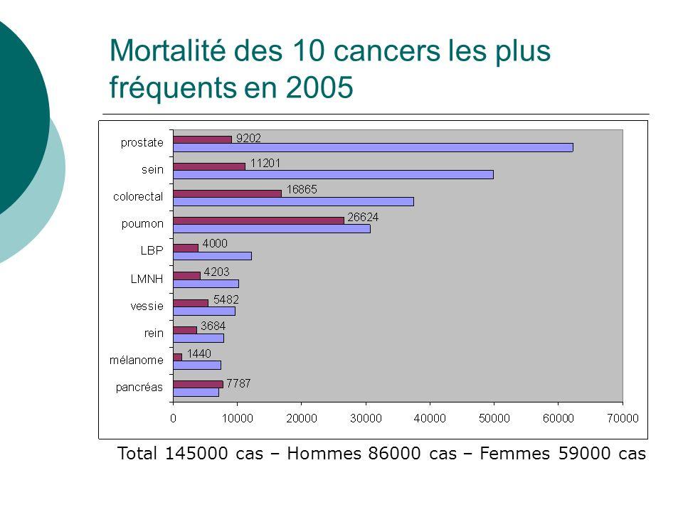 Mortalité des 10 cancers les plus fréquents en 2005