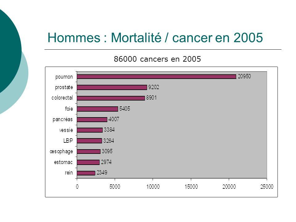 Hommes : Mortalité / cancer en 2005