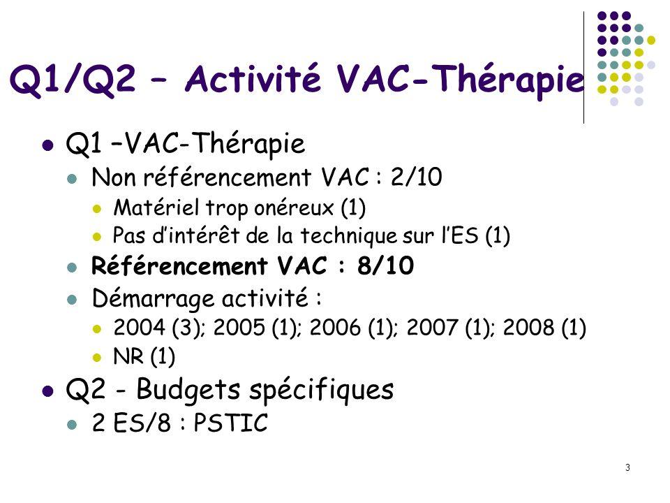 Q1/Q2 – Activité VAC-Thérapie