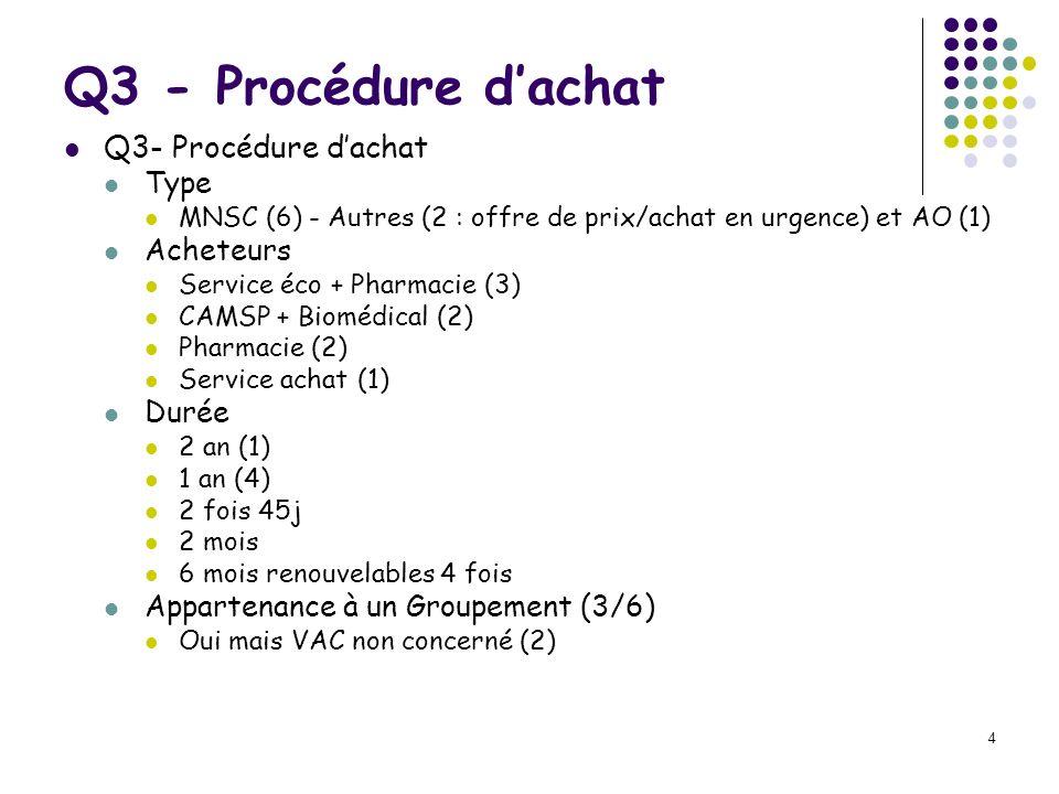 Q3 - Procédure d'achat Q3- Procédure d'achat Type Acheteurs Durée