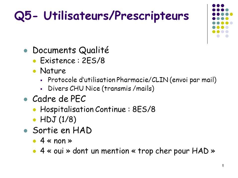 Q5- Utilisateurs/Prescripteurs