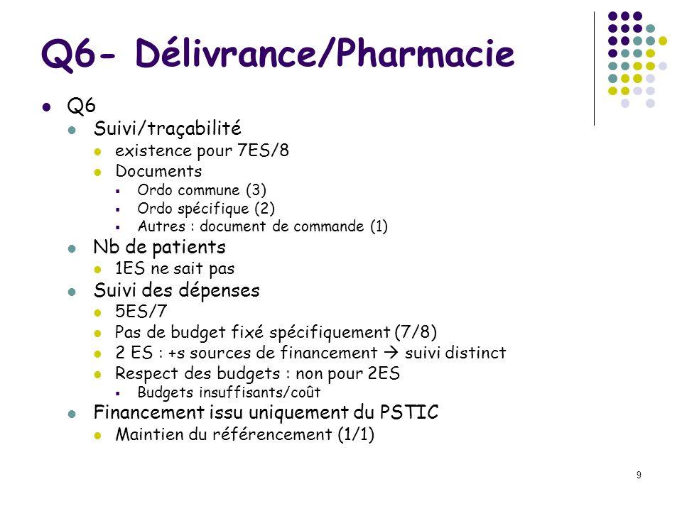 Q6- Délivrance/Pharmacie