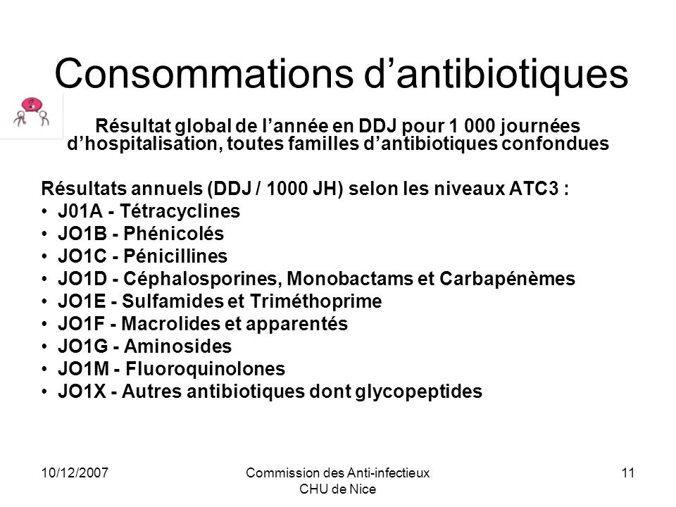 Consommations d'antibiotiques