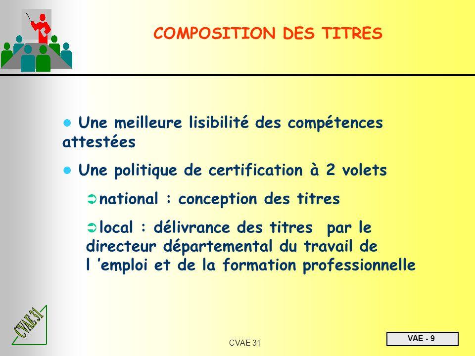 COMPOSITION DES TITRES