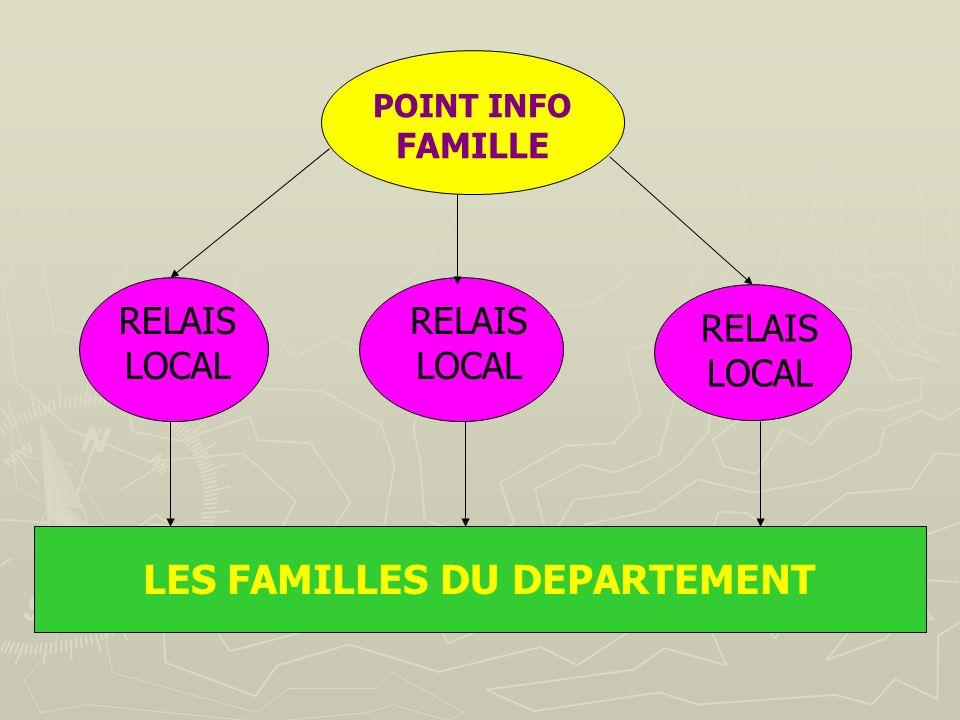 LES FAMILLES DU DEPARTEMENT