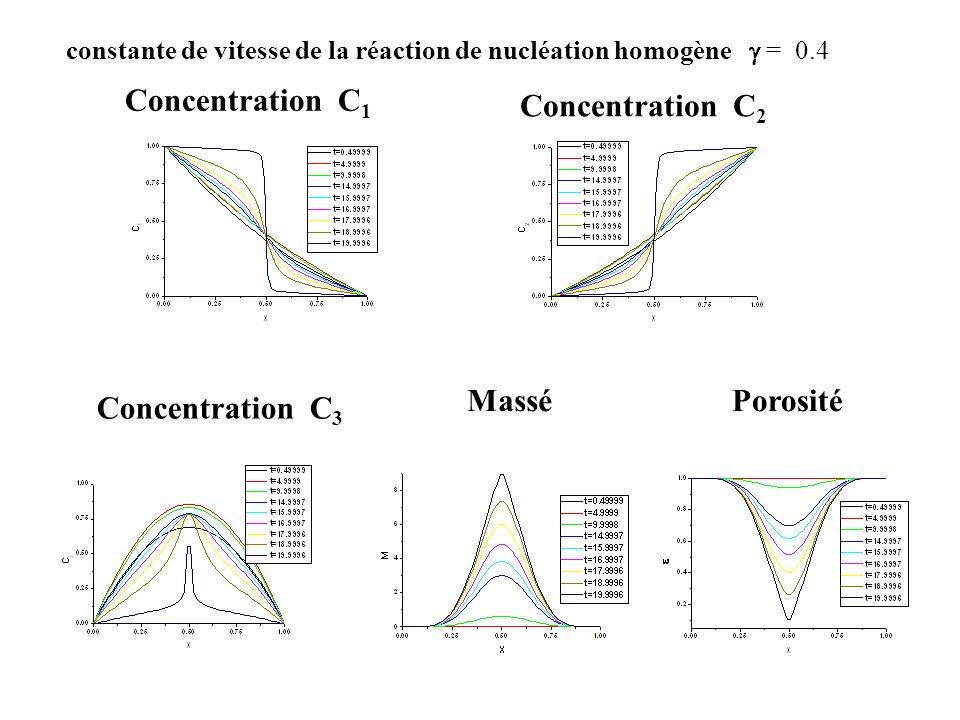 Concentration С1 Concentration С2 Massé Porosité Concentration С3