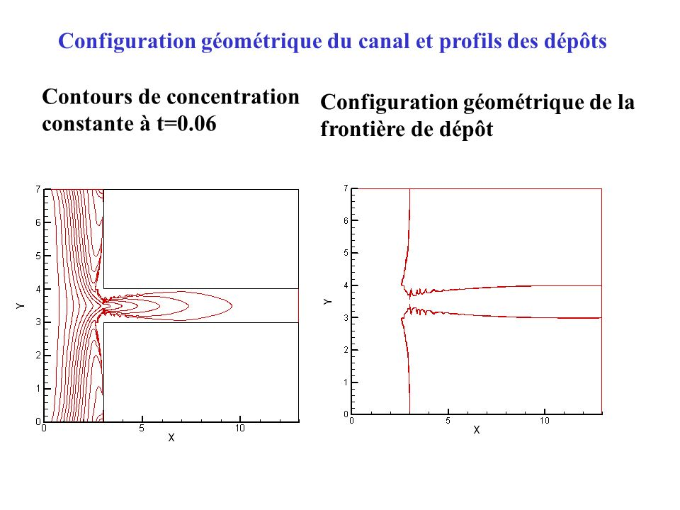 Configuration géométrique du canal et profils des dépôts