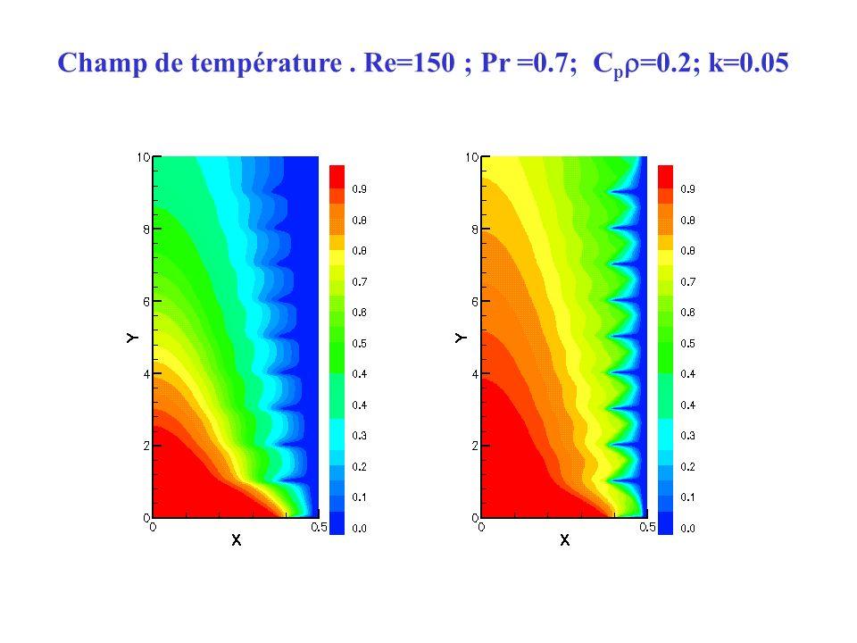 Champ de température . Re=150 ; Pr =0.7; Cp=0.2; k=0.05