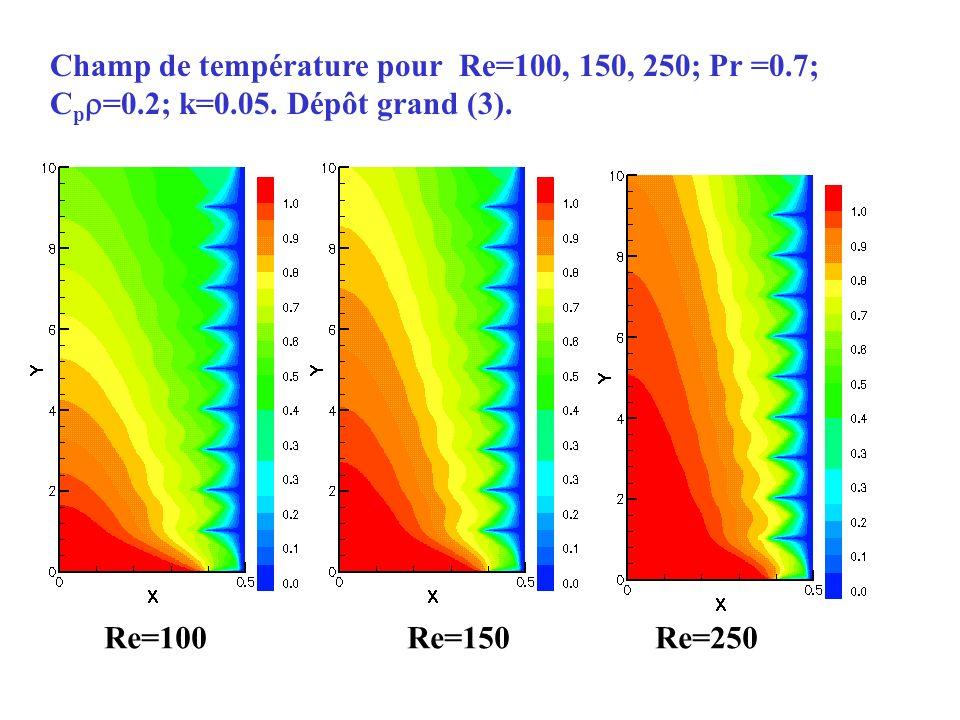 Champ de température pour Re=100, 150, 250; Pr =0.7; Cp=0.2; k=0.05. Dépôt grand (3).