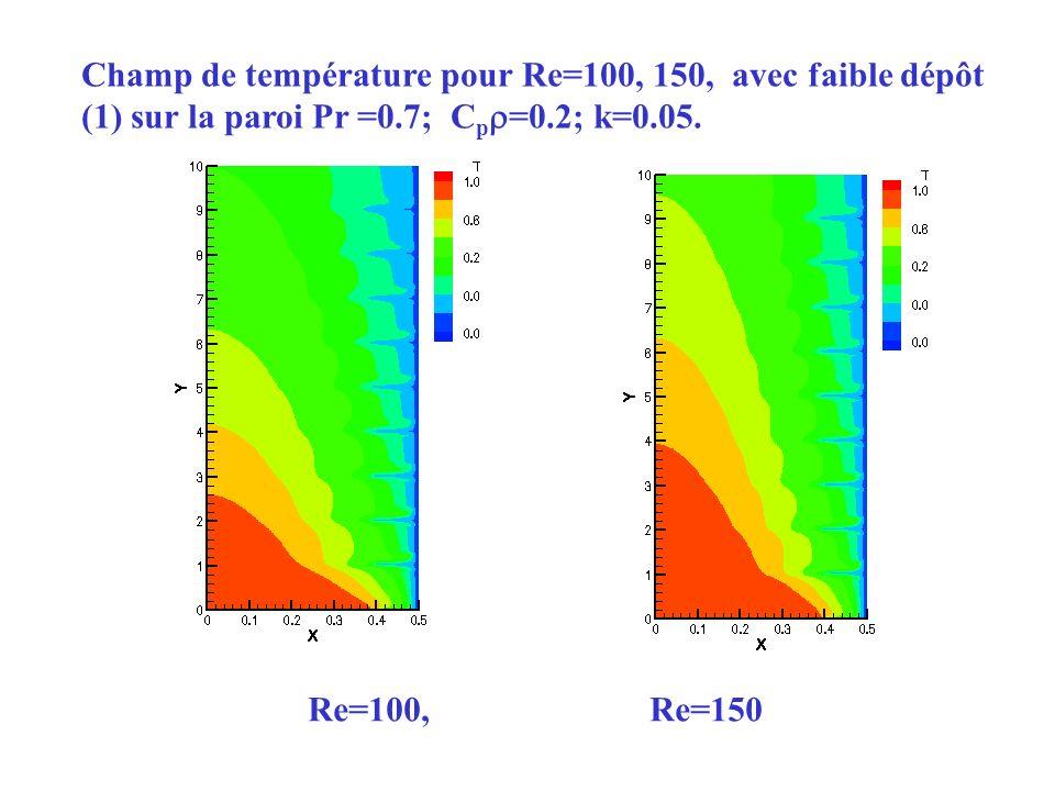 Champ de température pour Re=100, 150, avec faible dépôt (1) sur la paroi Pr =0.7; Cp=0.2; k=0.05.