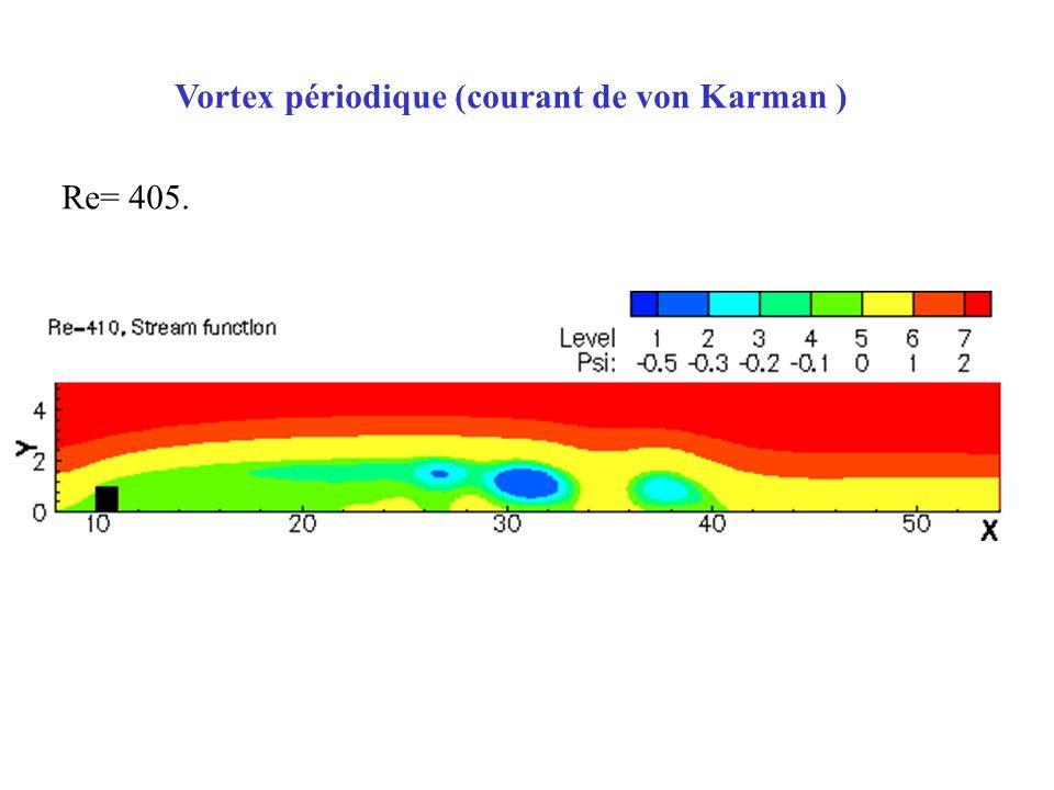 Vortex périodique (courant de von Karman )