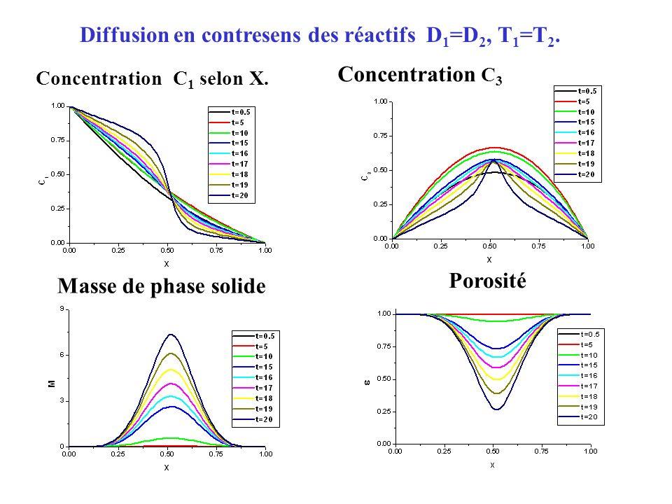 Diffusion en contresens des réactifs D1=D2, T1=T2.