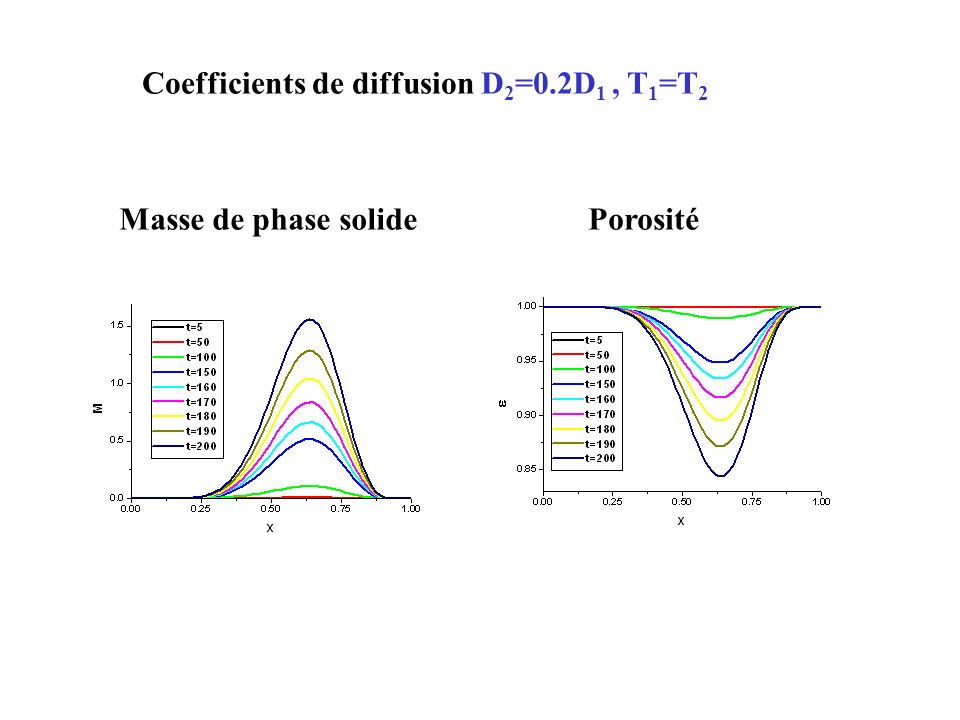 Coefficients de diffusion D2=0.2D1 , T1=T2