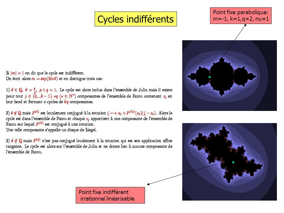 Cycles indifférents Point fixe parabolique: m=-1, k=1,q=2, nu=1