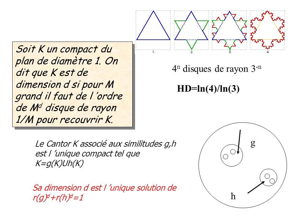 Soit K un compact du plan de diamètre 1