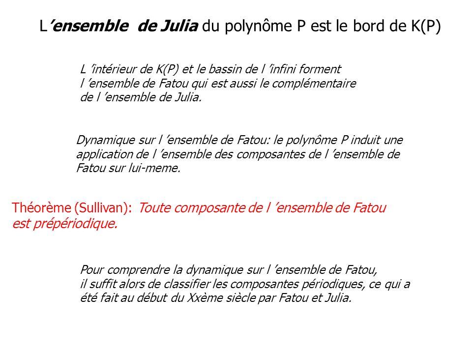 L'ensemble de Julia du polynôme P est le bord de K(P)