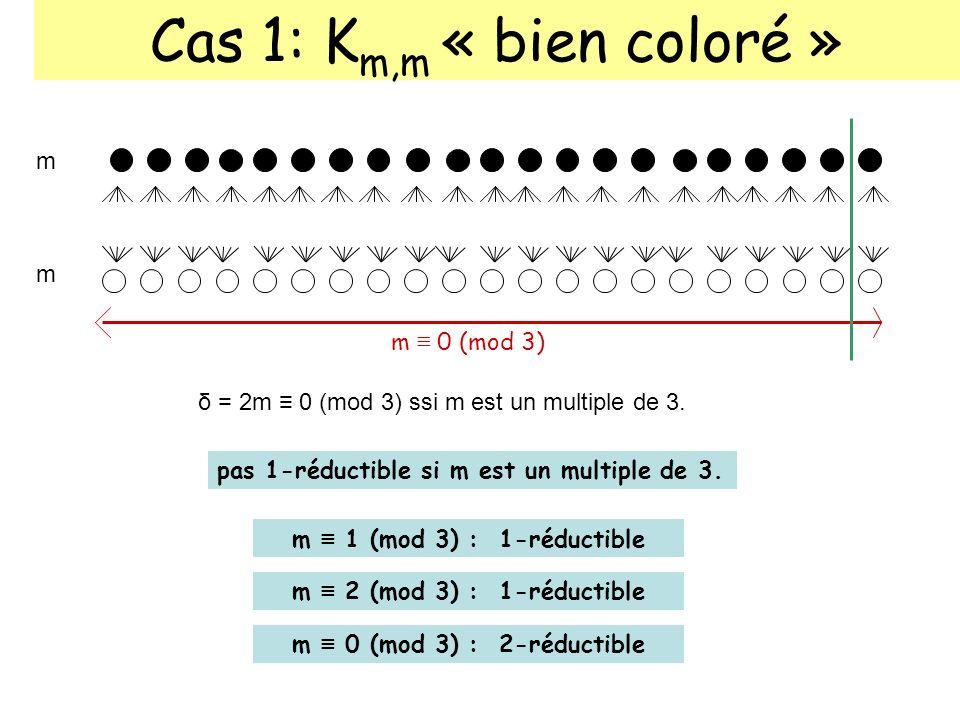 δ = 2m ≡ 0 (mod 3) ssi m est un multiple de 3.