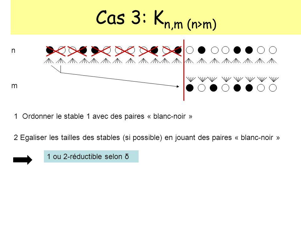 Cas 3: Kn,m (n>m) n. m. 1 Ordonner le stable 1 avec des paires « blanc-noir »