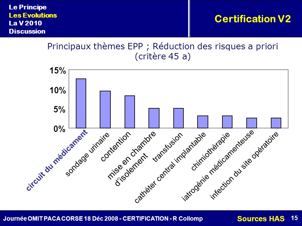 Principaux thèmes EPP ; Réduction des risques a priori (critère 45 a)