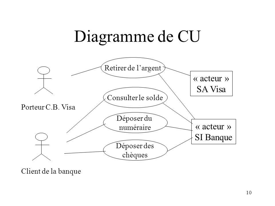Diagramme de CU « acteur » SA Visa « acteur » SI Banque