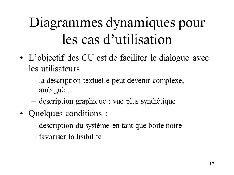 Diagrammes dynamiques pour les cas d'utilisation