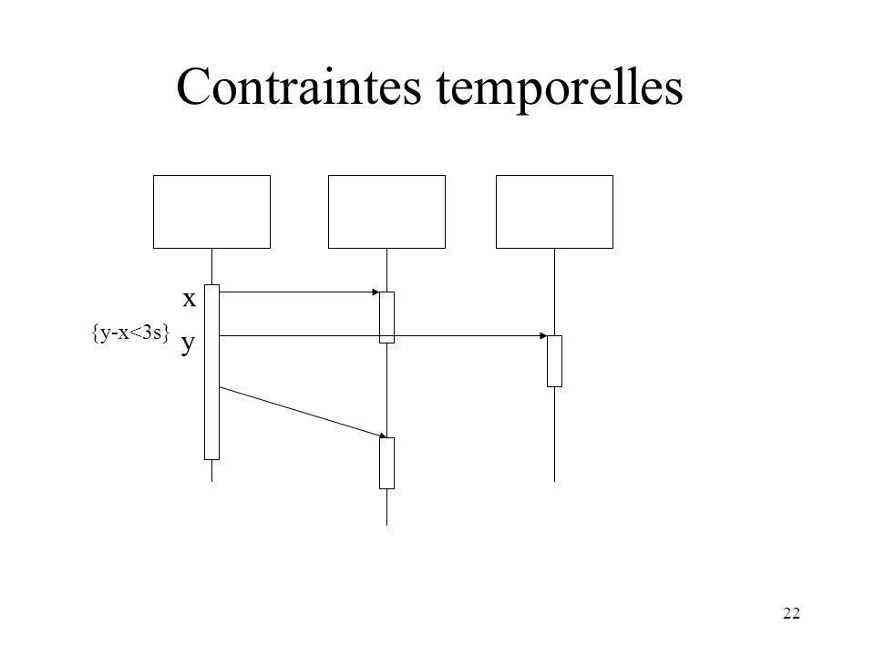 Contraintes temporelles