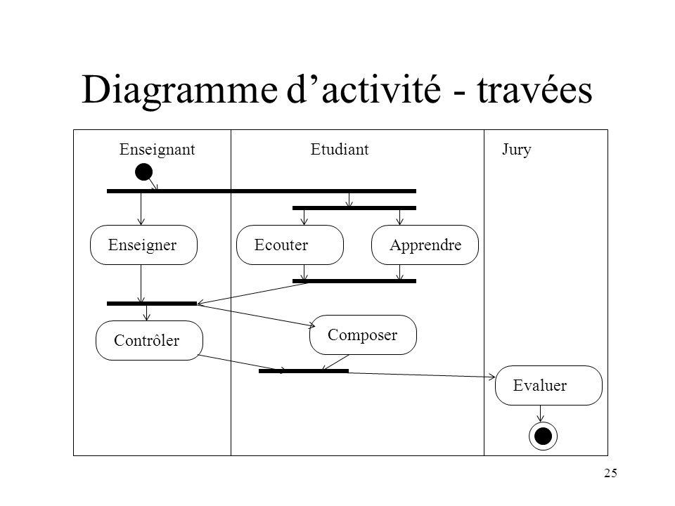Diagramme d'activité - travées