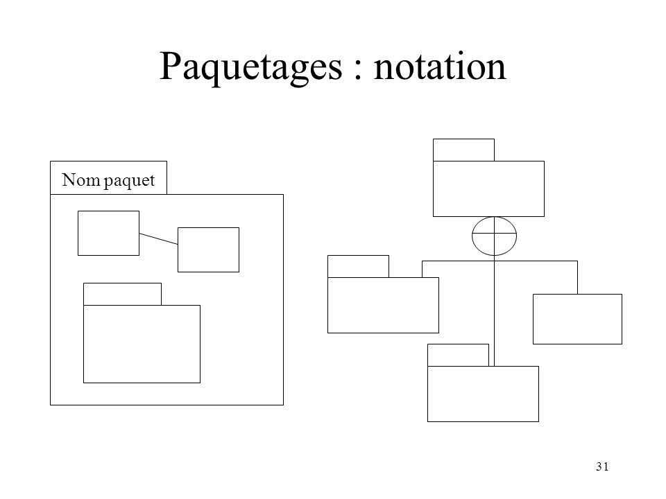 Paquetages : notation Nom paquet