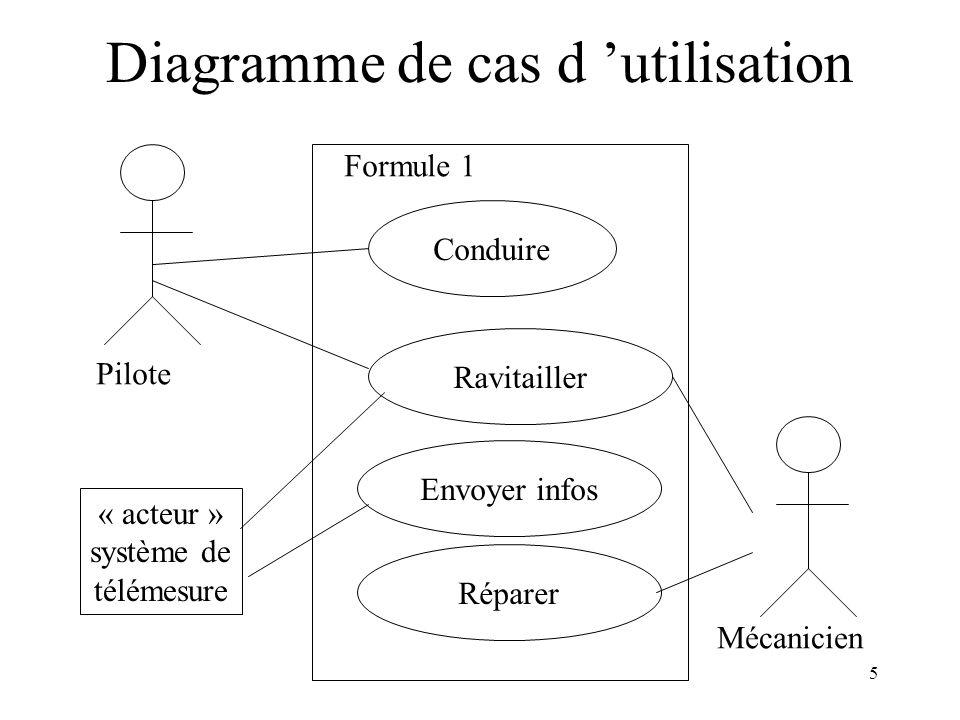 Diagramme de cas d 'utilisation