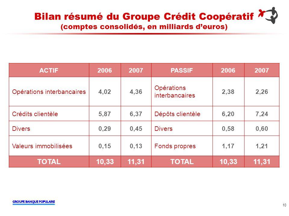 Bilan résumé du Groupe Crédit Coopératif (comptes consolidés, en milliards d'euros)