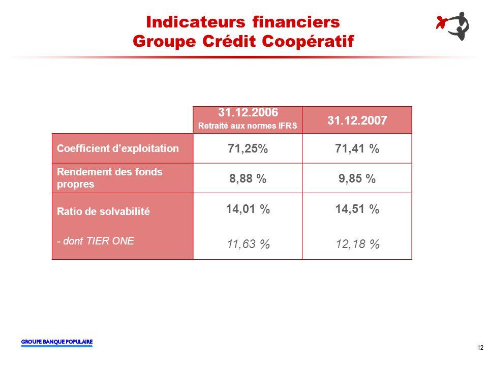 Indicateurs financiers Groupe Crédit Coopératif