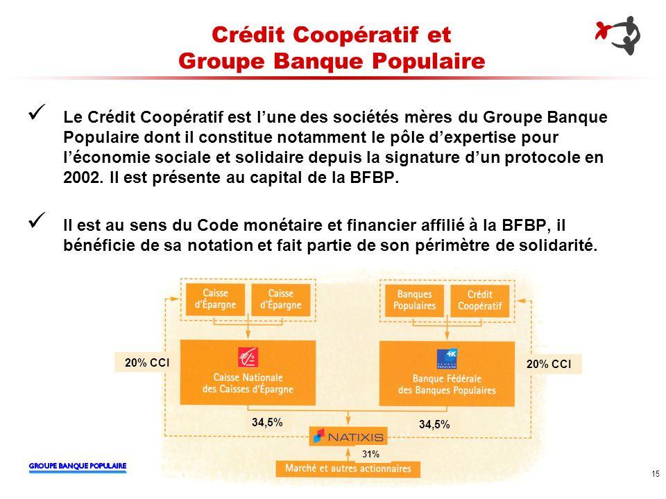 Crédit Coopératif et Groupe Banque Populaire