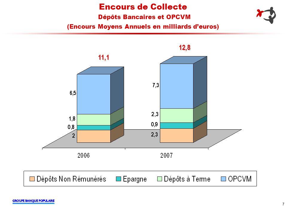 Encours de Collecte Dépôts Bancaires et OPCVM (Encours Moyens Annuels en milliards d'euros)
