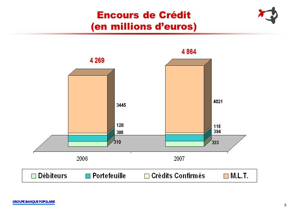 Encours de Crédit (en millions d'euros)