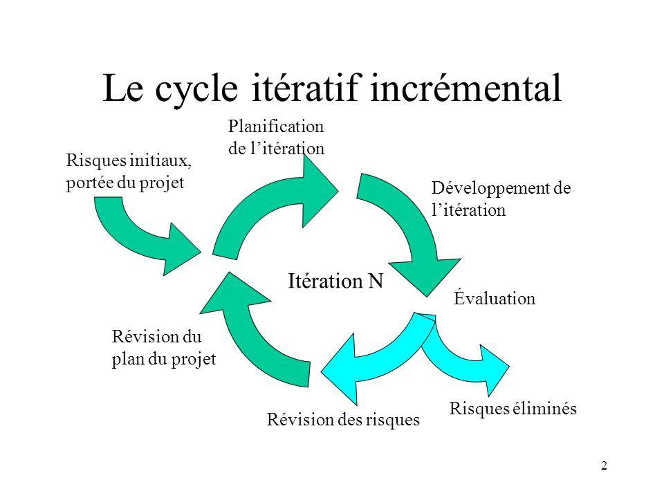 Le cycle itératif incrémental