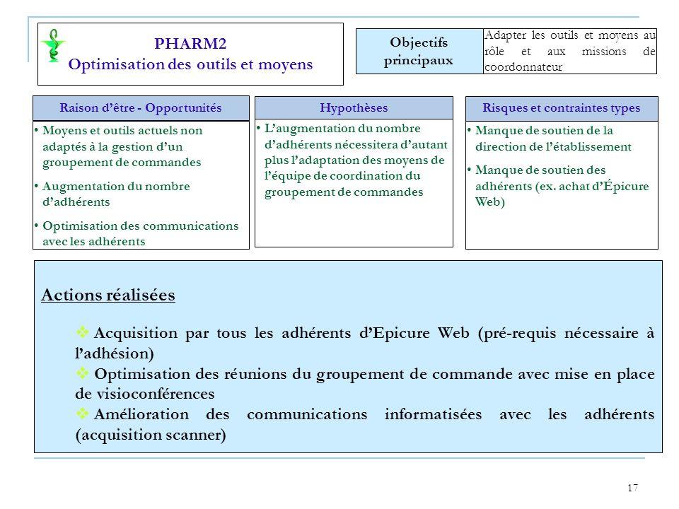 Actions réalisées PHARM2 Optimisation des outils et moyens